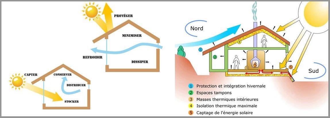 Bioclimatique - Maison active ...